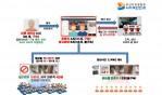 음란사이트(구000) 운영자 및 전문 제작자 등 13명 검거